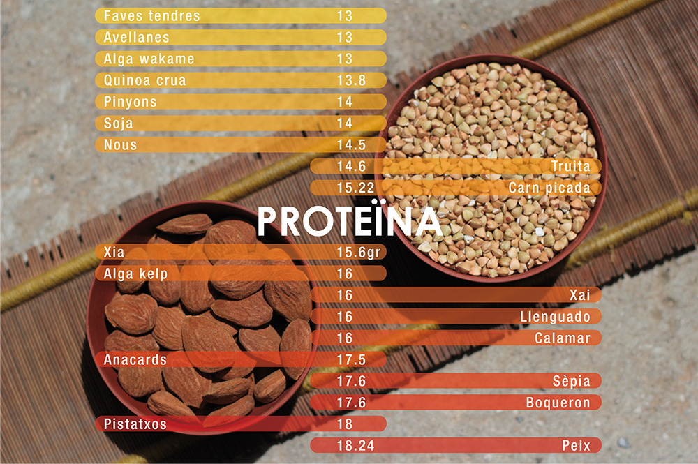 tabla proteines